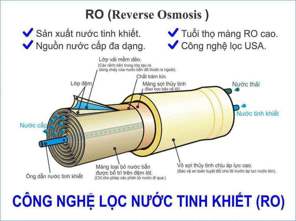 cong nghe loc nuoc ro